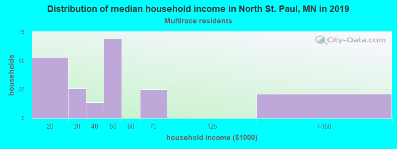 North St. Paul household income for Two or more races householders