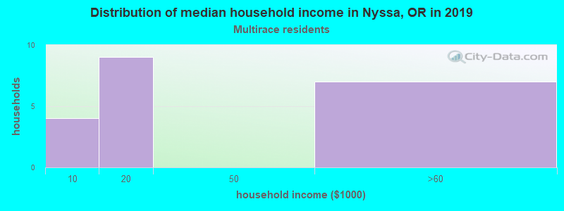 Nyssa household income for Two or more races householders