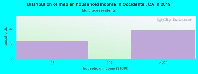 Occidental household income for Two or more races householders