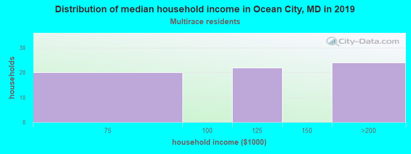 Ocean City household income for Two or more races householders