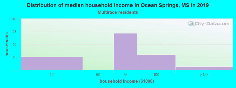 Ocean Springs household income for Two or more races householders