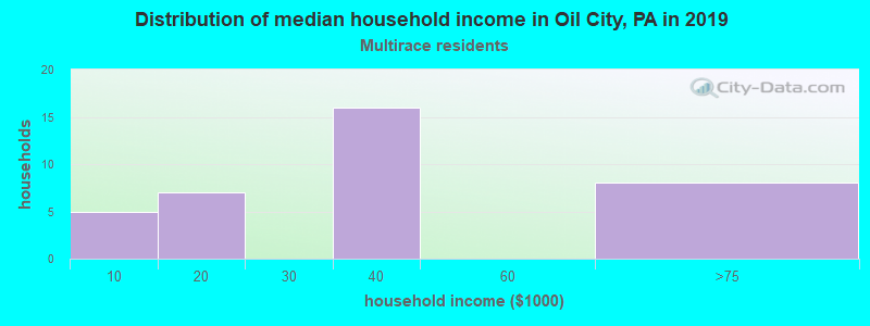 Oil City household income for Two or more races householders
