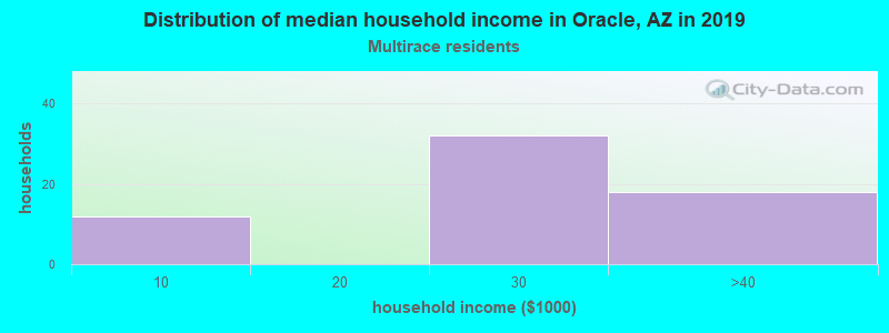 Oracle household income for Two or more races householders