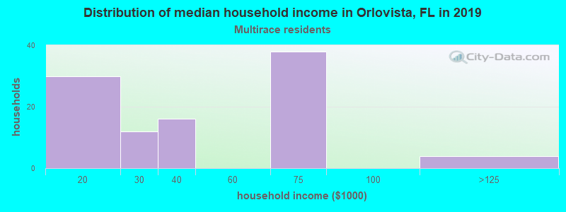 Orlovista household income for Two or more races householders