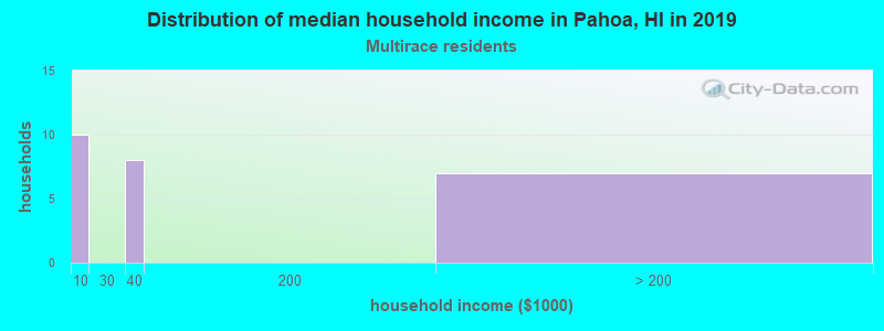 Pahoa household income for Two or more races householders