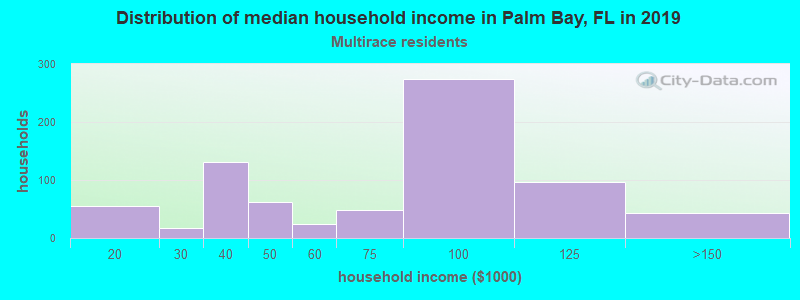 Palm Bay household income for Two or more races householders