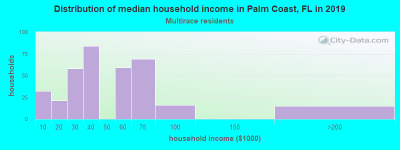 Palm Coast household income for Two or more races householders