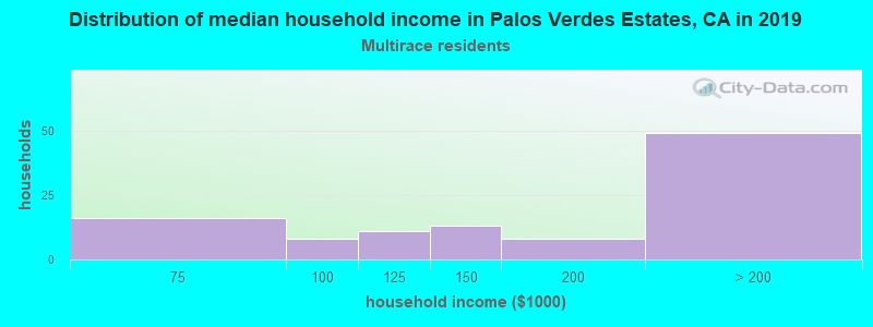 Palos Verdes Estates household income for Two or more races householders