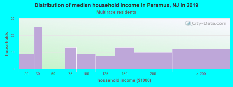 Paramus household income for Two or more races householders