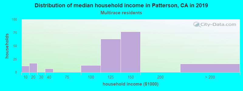 Patterson household income for Two or more races householders