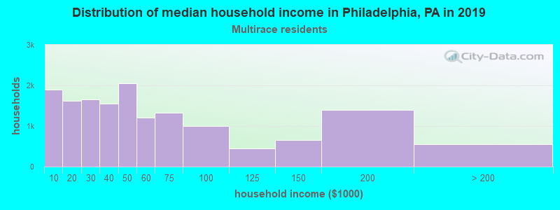 Philadelphia household income for Two or more races householders