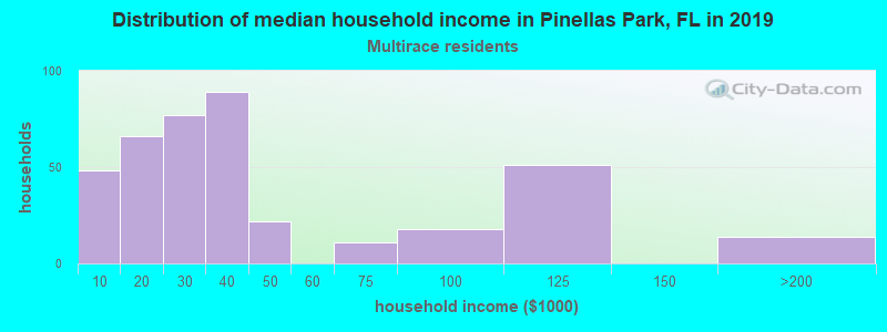 Pinellas Park household income for Two or more races householders