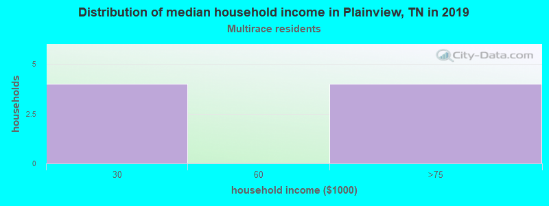 Plainview household income for Two or more races householders