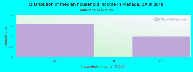 Planada household income for Two or more races householders