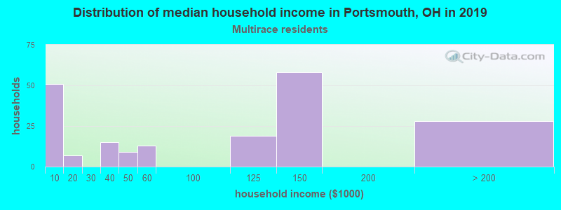 Portsmouth household income for Two or more races householders