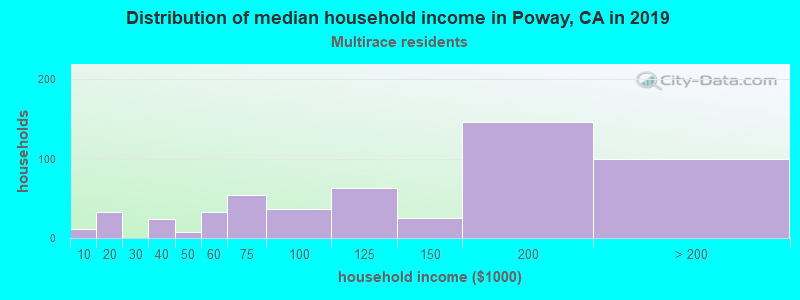 Poway household income for Two or more races householders