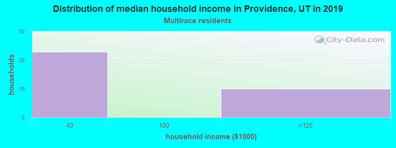Providence household income for Two or more races householders
