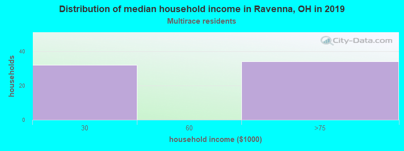 Ravenna household income for Two or more races householders