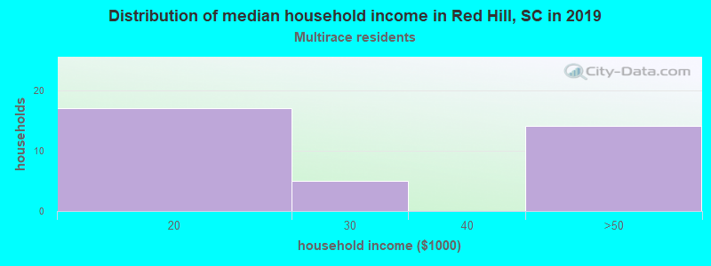 Red Hill household income for Two or more races householders