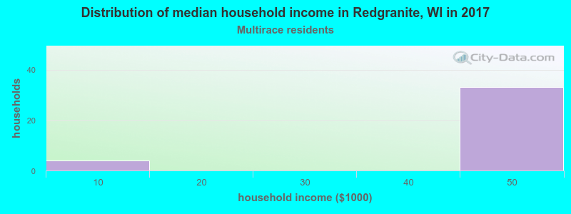 Distribution of median household income in Redgranite, WI in 2017