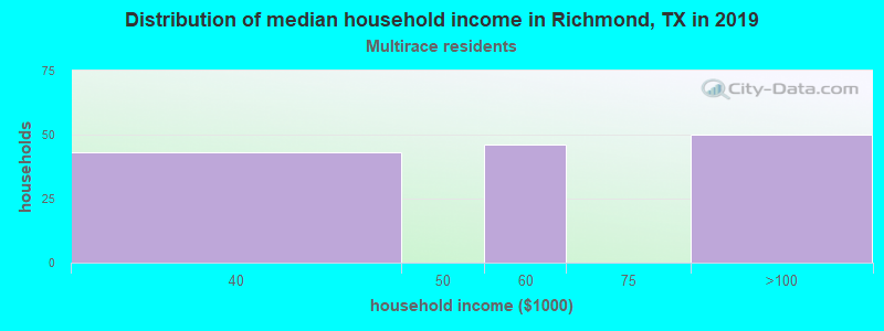 Richmond household income for Two or more races householders
