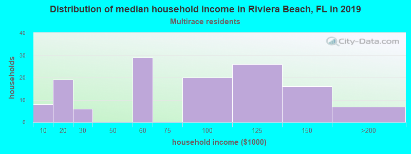 Riviera Beach household income for Two or more races householders