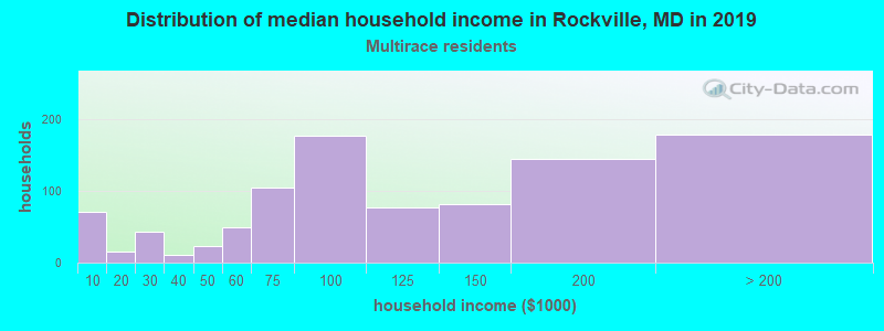 Rockville household income for Two or more races householders