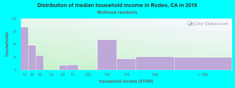 Rodeo household income for Two or more races householders