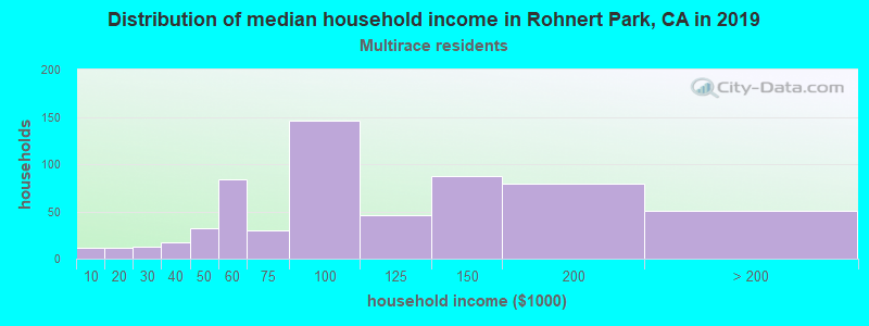 Rohnert Park household income for Two or more races householders