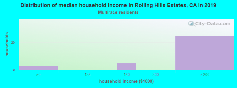 Rolling Hills Estates household income for Two or more races householders