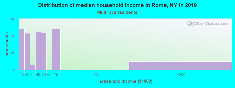 Rome household income for Two or more races householders
