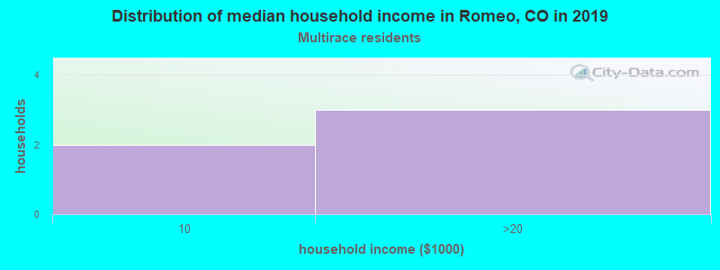 Romeo household income for Two or more races householders