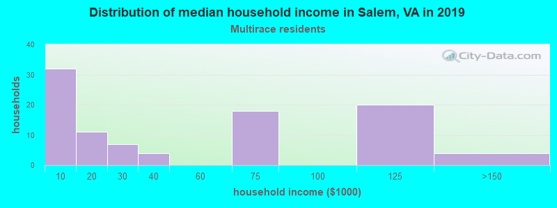 Salem household income for Two or more races householders