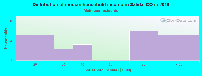 Salida household income for Two or more races householders