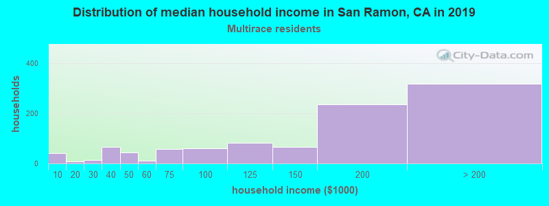 San Ramon household income for Two or more races householders