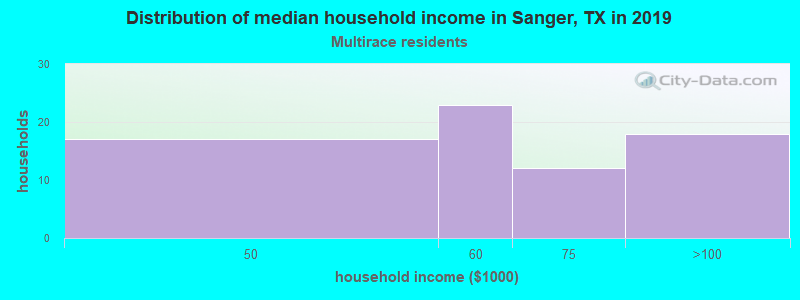 Sanger household income for Two or more races householders