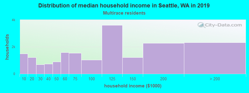 Seattle household income for Two or more races householders