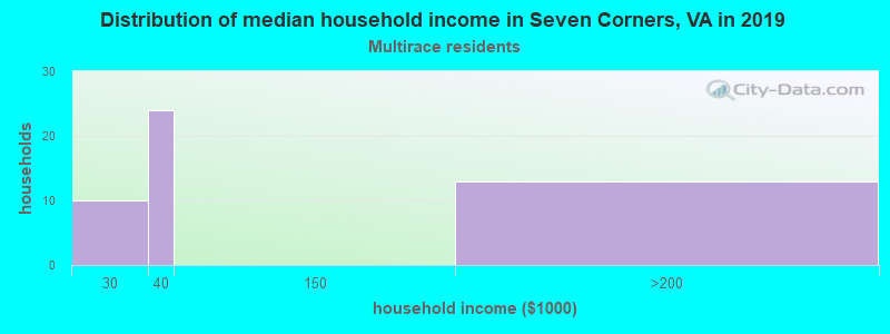 Seven Corners household income for Two or more races householders