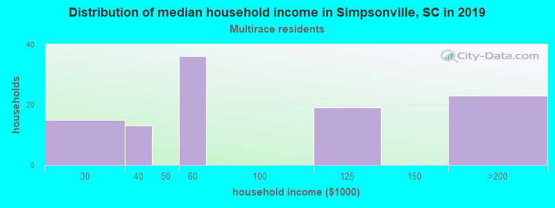 Simpsonville household income for Two or more races householders