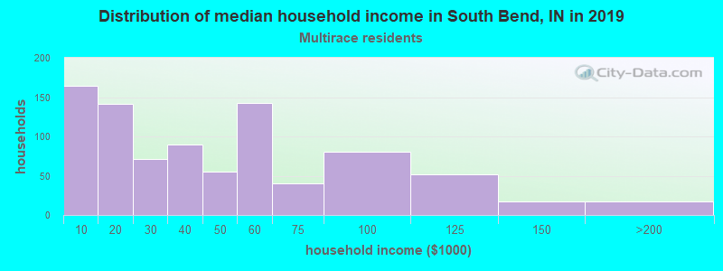 South Bend household income for Two or more races householders