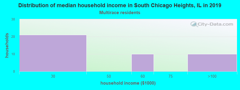 South Chicago Heights household income for Two or more races householders