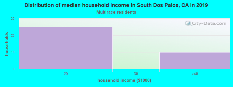 South Dos Palos household income for Two or more races householders