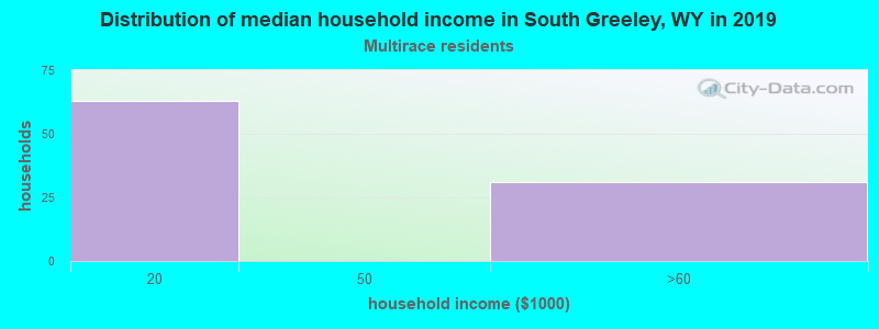 South Greeley household income for Two or more races householders