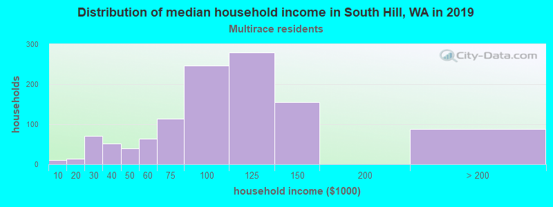 South Hill household income for Two or more races householders