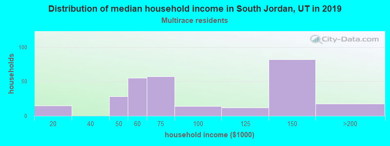 South Jordan household income for Two or more races householders