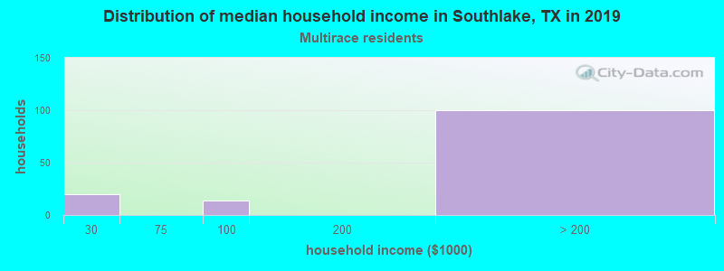Southlake household income for Two or more races householders