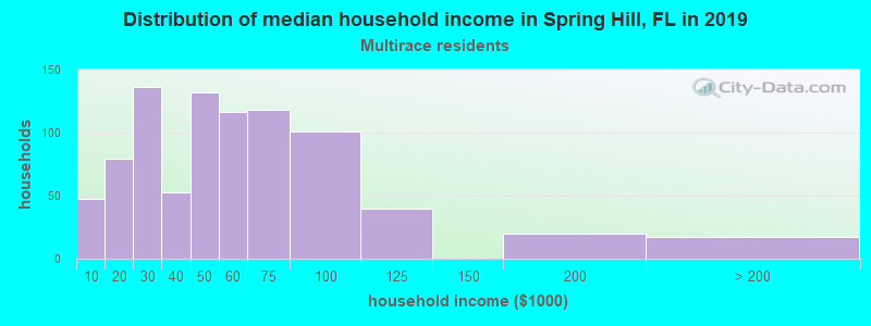 Spring Hill household income for Two or more races householders