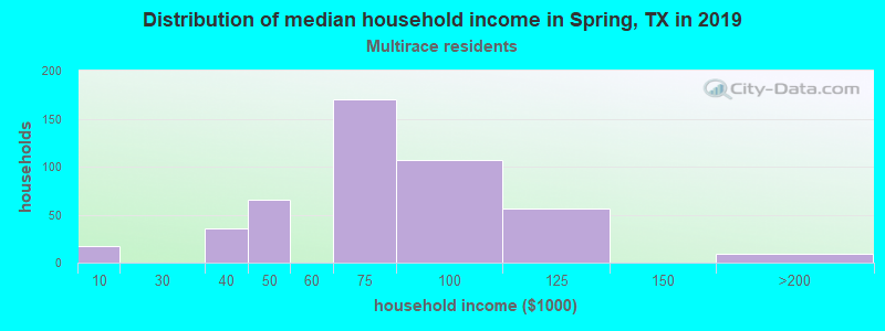 Spring household income for Two or more races householders