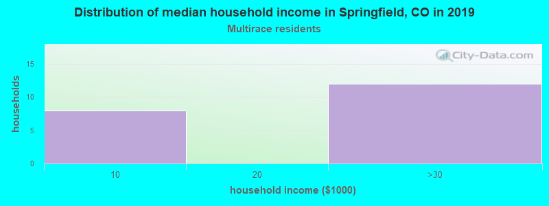 Springfield household income for Two or more races householders