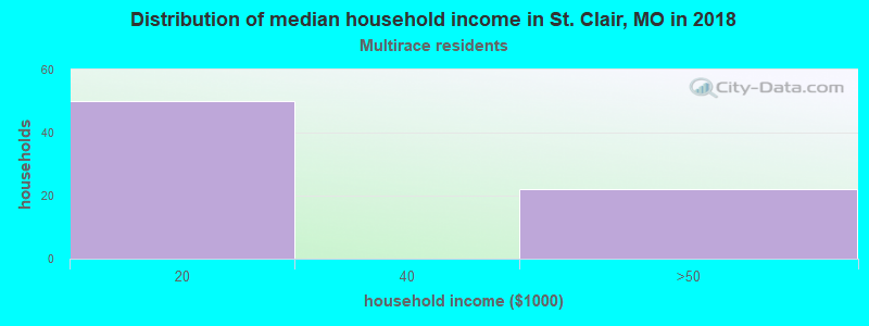 St. Clair household income for Two or more races householders